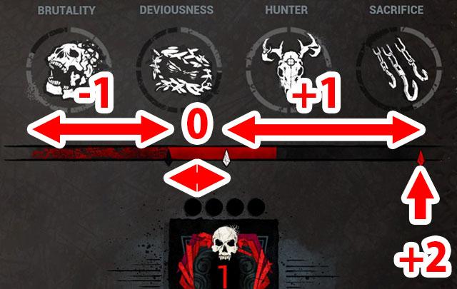 ランクアップは生存者を殺した人数ではなく、獲得したBloodpointで決まる。