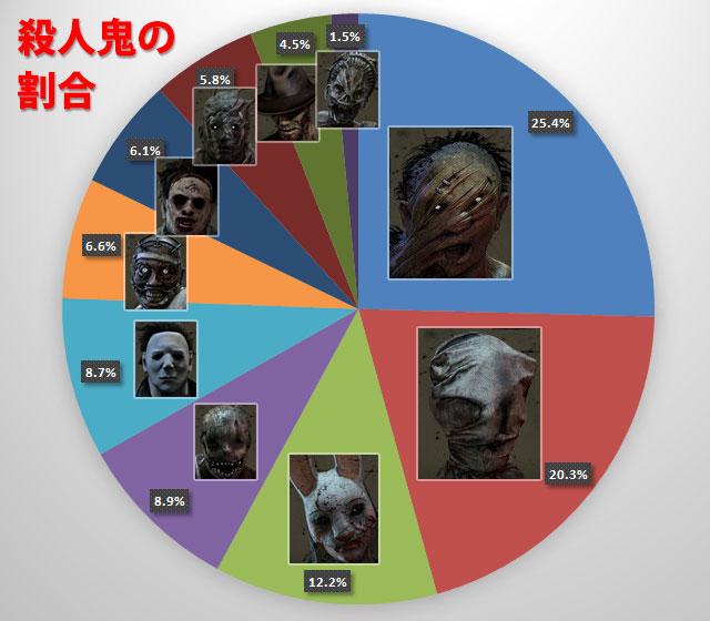 殺人鬼の使用割合の統計を取ってみたところ・・・約半分のプレイヤーがヒルビリーとナースを使っているという結果になりました。ハグ?そんなものはいません。